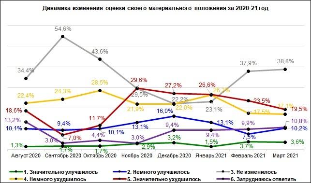 Треть жителей Нижегородской области заявила об ухудшении финансового положения - фото 1