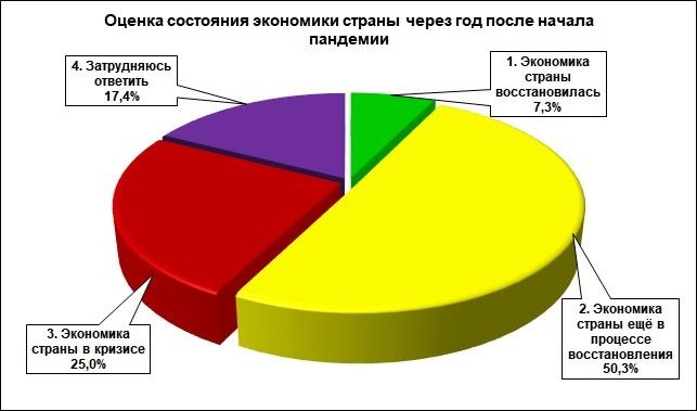 25% нижегородцев считают, что экономика России находится в кризисе - фото 1