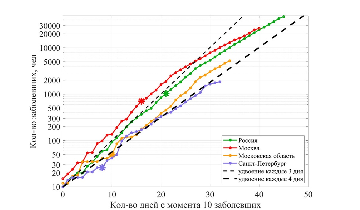 Эпидемия коронавируса: статистика и математическое моделирование - фото 2